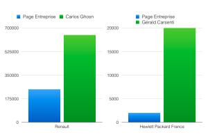 Comparaison des audiences entre page officielle et page du CEO